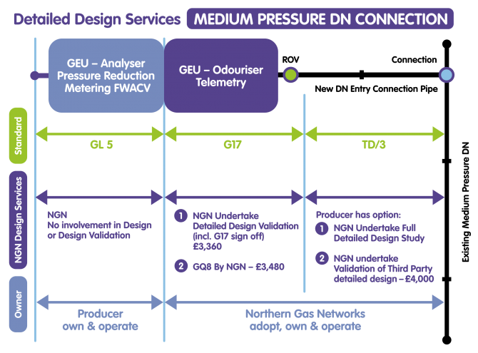 Detailed Design Services - Medium Pressure