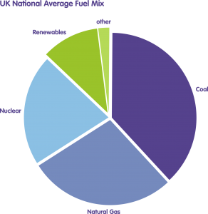 NGN-Biomethane_Fuelmix_Piechart
